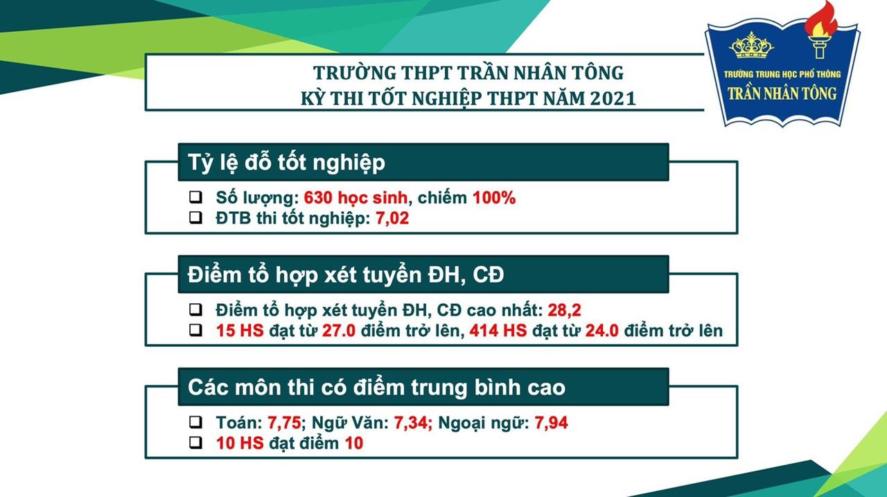 Kết quả thi tốt nghiệp THPT năm học 2020-2021 của trường